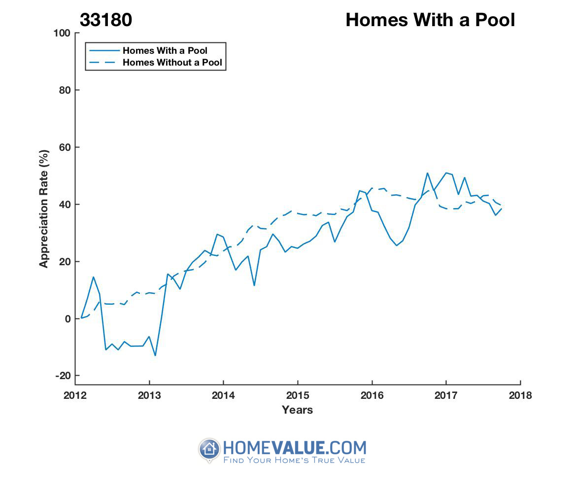 1 Homes With A Pool Homes have appreciated 24% faster since 09/15/2012.