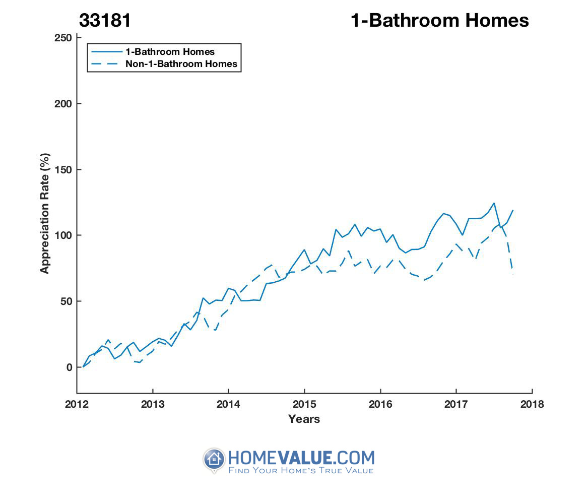 1 Bathroom Homes have appreciated 50% faster since 03/15/2013.