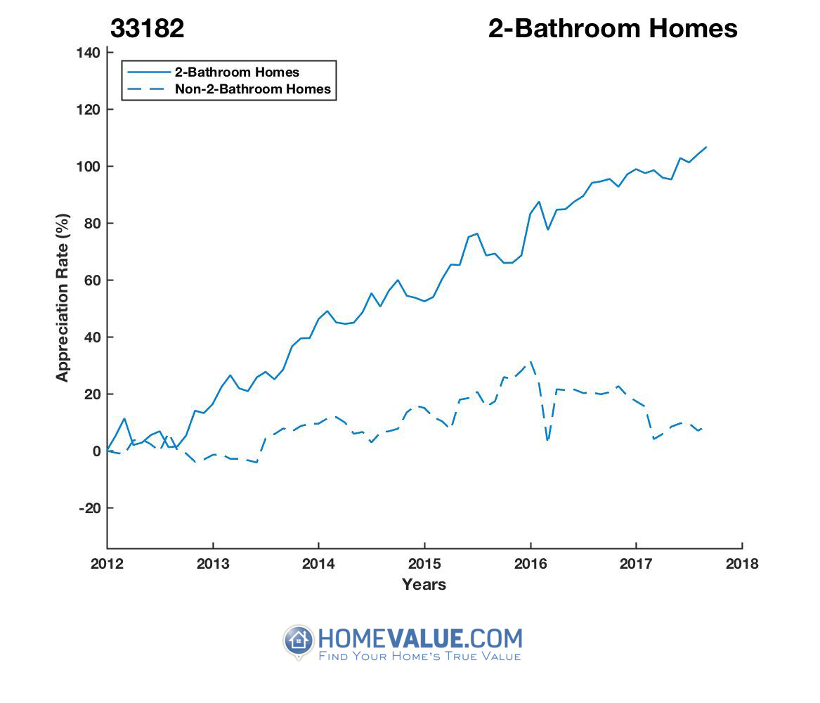 2 Bathrooms Homes have appreciated 96% faster since 03/15/2012.