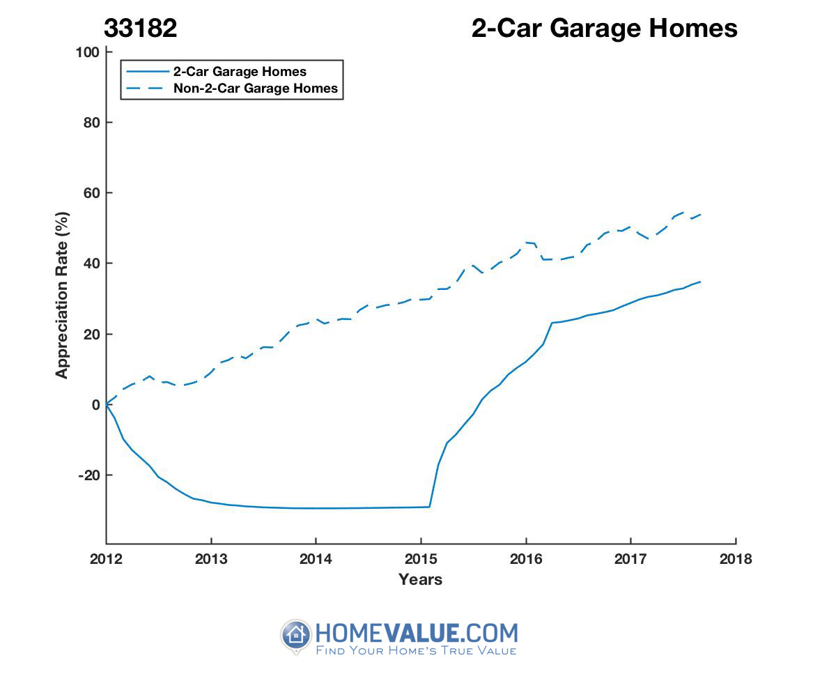 2 Car Garage Homes have appreciated 72% faster since 09/15/2014.