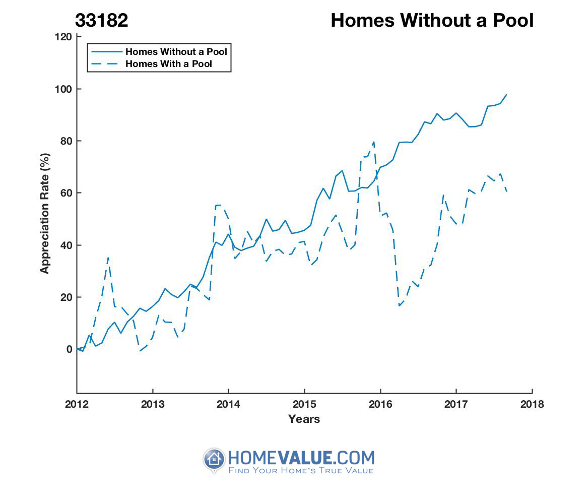 Homes Without A Pool Homes have appreciated 55% faster since 03/15/2012.