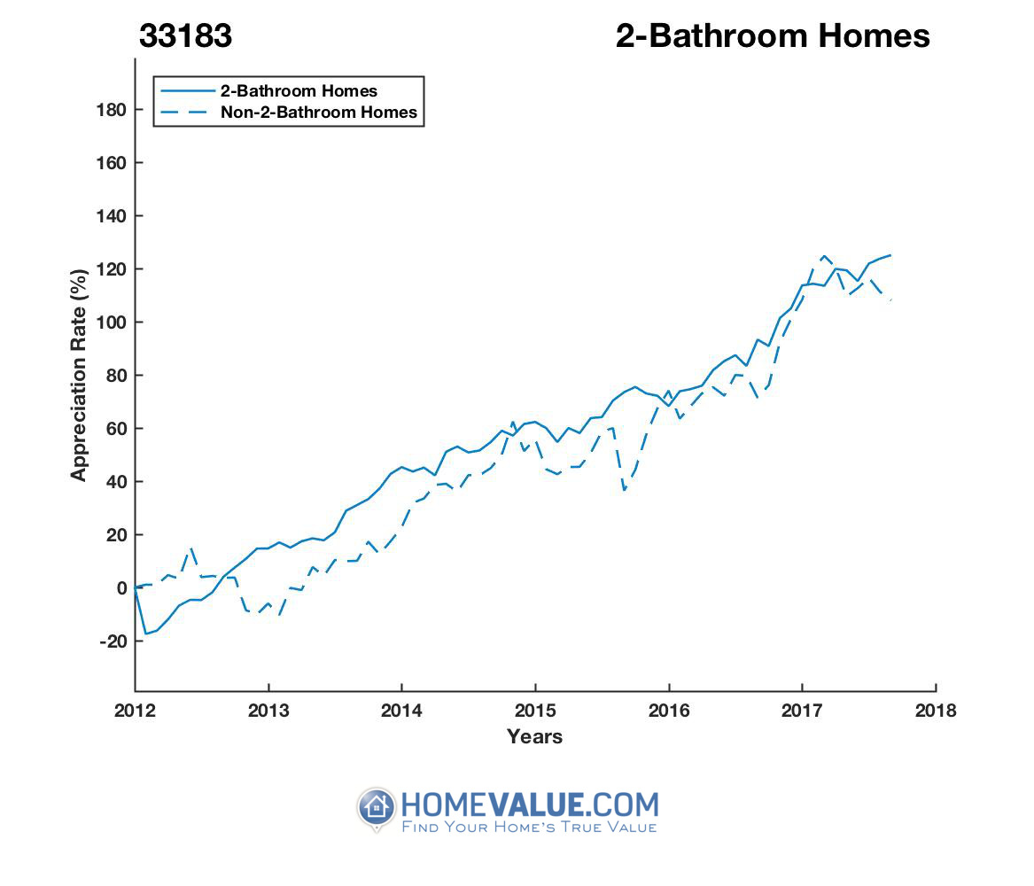 2 Bathrooms Homes have appreciated 57% faster since 03/15/2012.