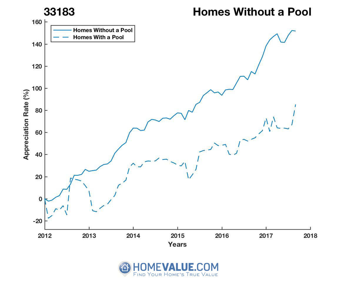 Homes Without A Pool Homes have appreciated 56% faster since 09/15/2012.