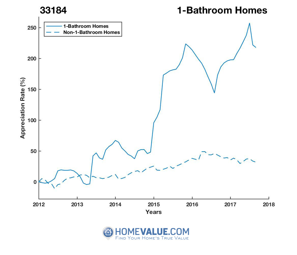 1 Bathroom Homes have appreciated 3.2x faster since 03/15/2013.