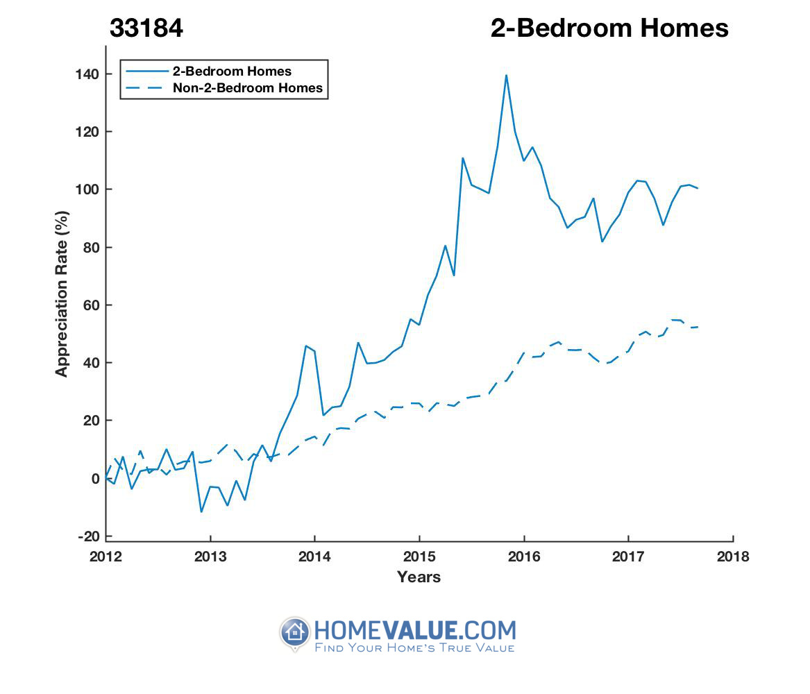 2 Bedrooms Homes have appreciated 61% faster since 03/15/2013.