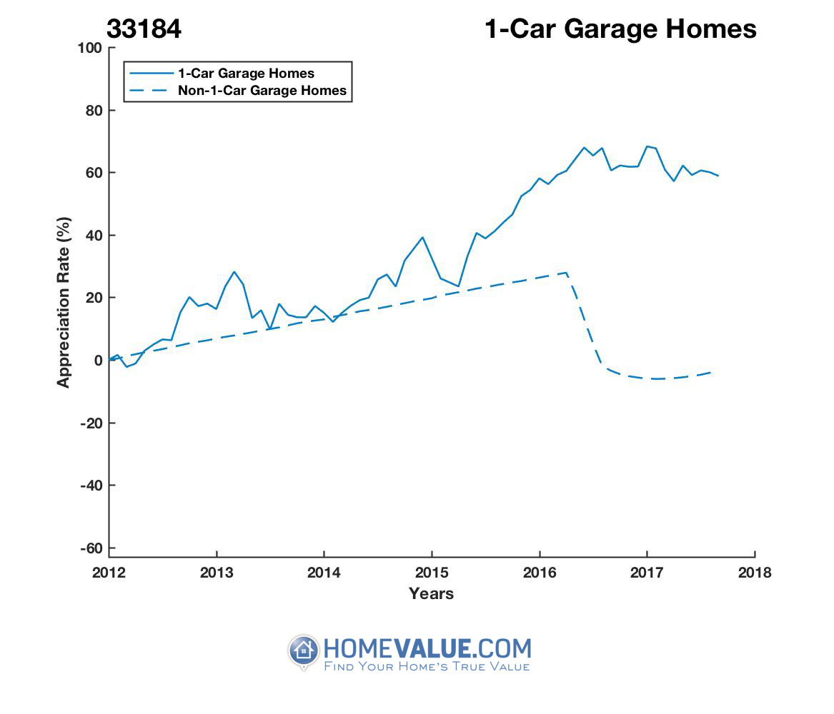 1 Car Garage Homes have appreciated 67% faster since 03/15/2012.