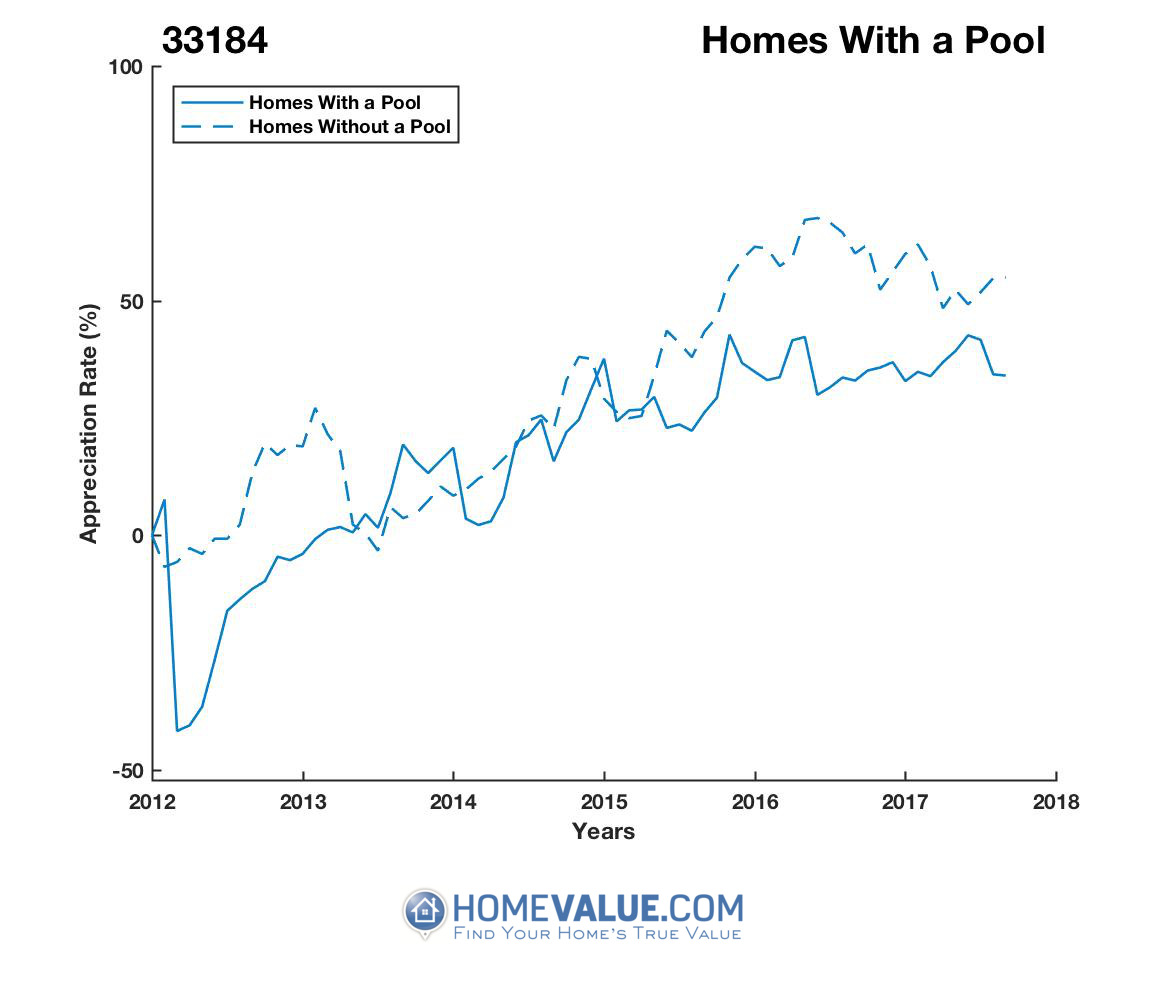 1 Homes With A Pool Homes have appreciated 79% faster since 03/15/2012.