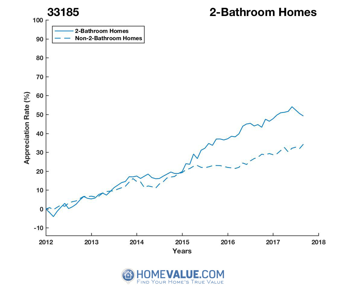 2 Bathrooms Homes have appreciated 21% faster since 03/15/2012.