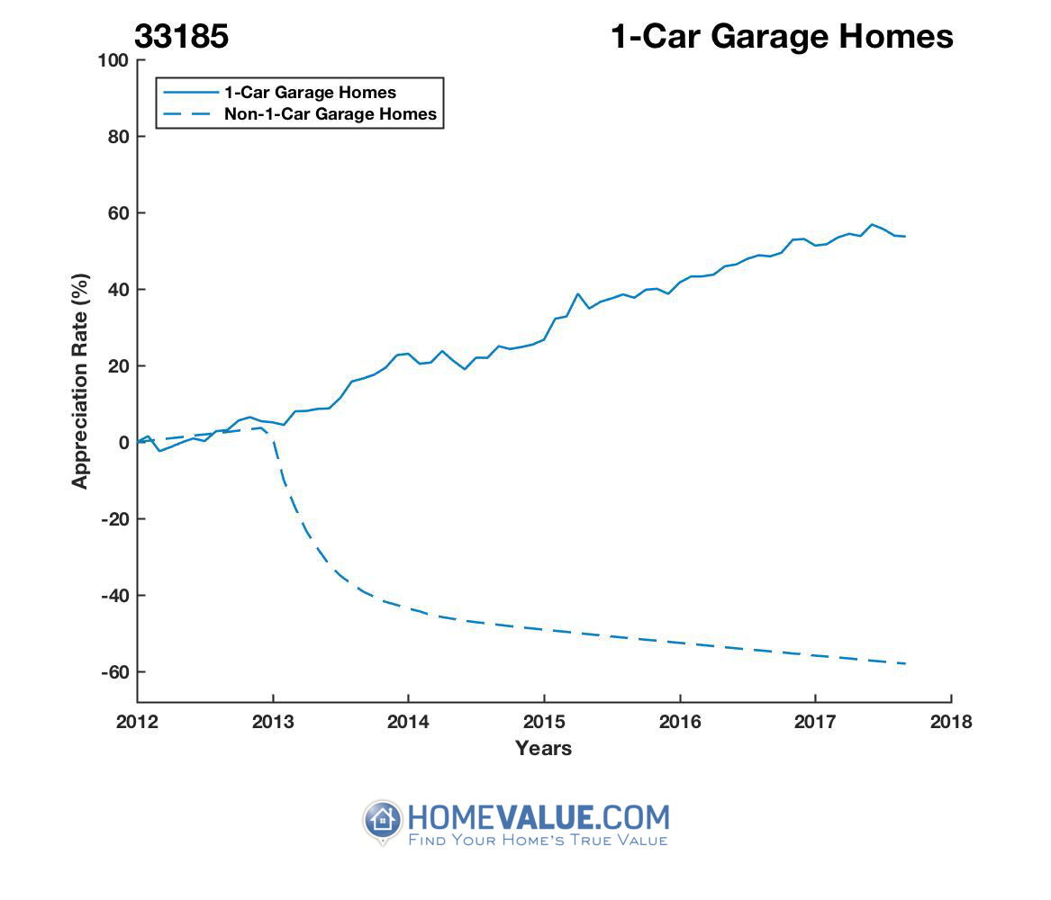 1 Car Garage Homes have appreciated 2.2x faster since 03/15/2012.