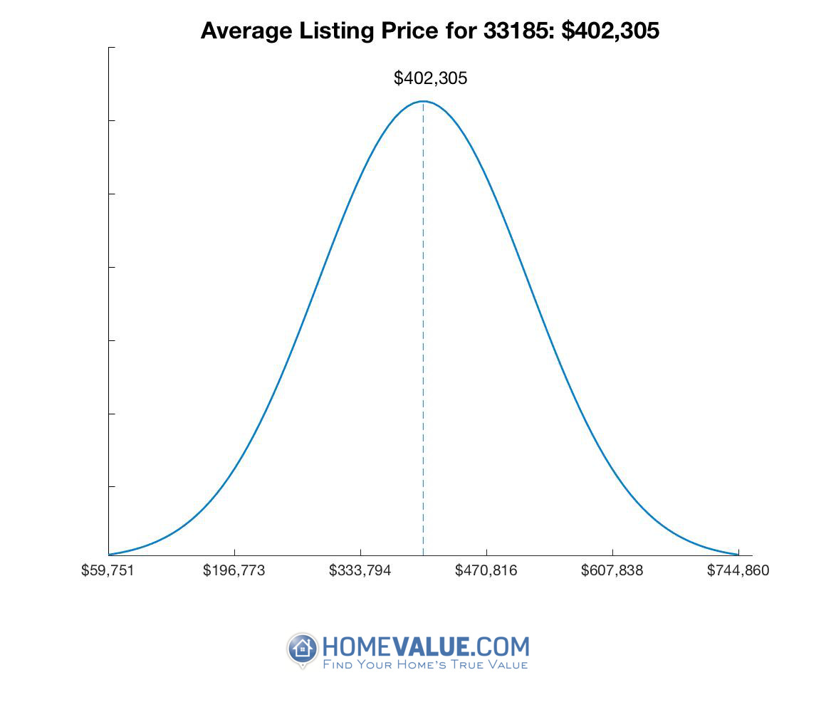 Average List Price 33185