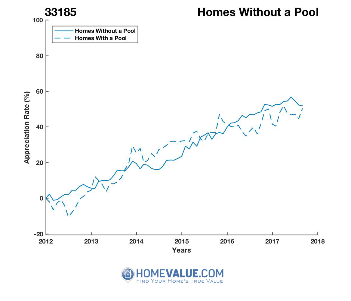 Homes Without A Pool Homes have appreciated 18% faster since 09/15/2014.