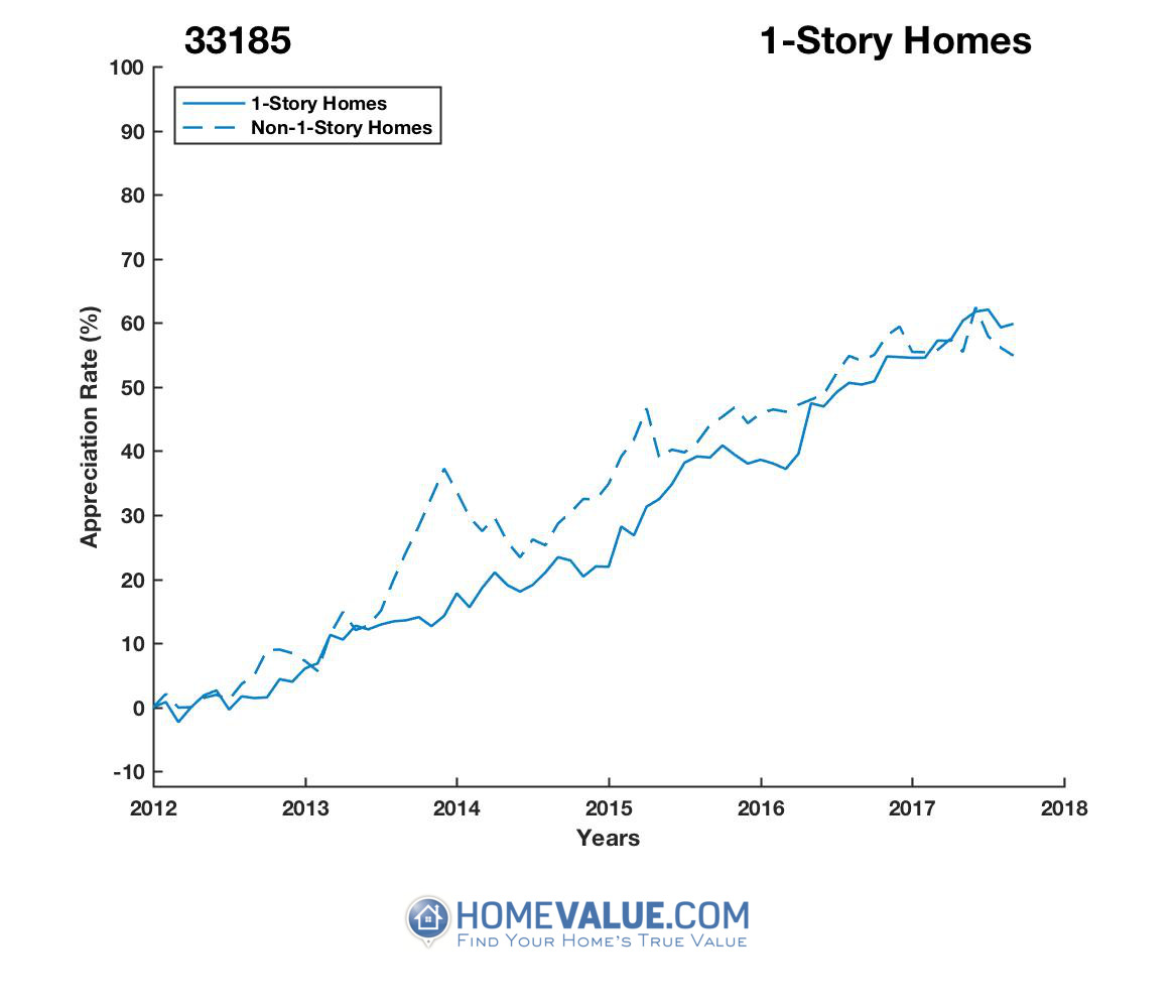 1 Story Homes have appreciated 22% faster since 09/15/2013.