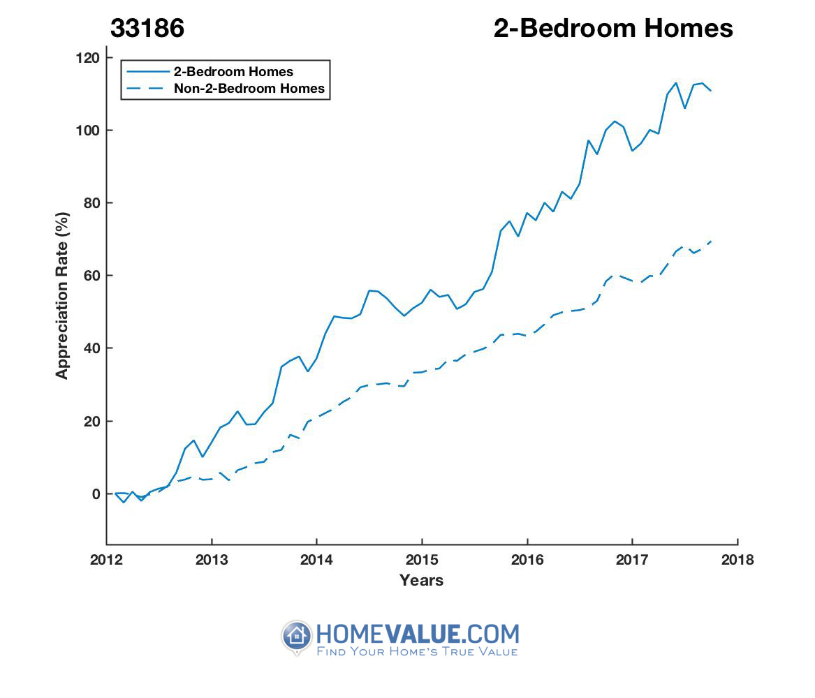 2 Bedrooms Homes have appreciated 40% faster since 03/15/2012.