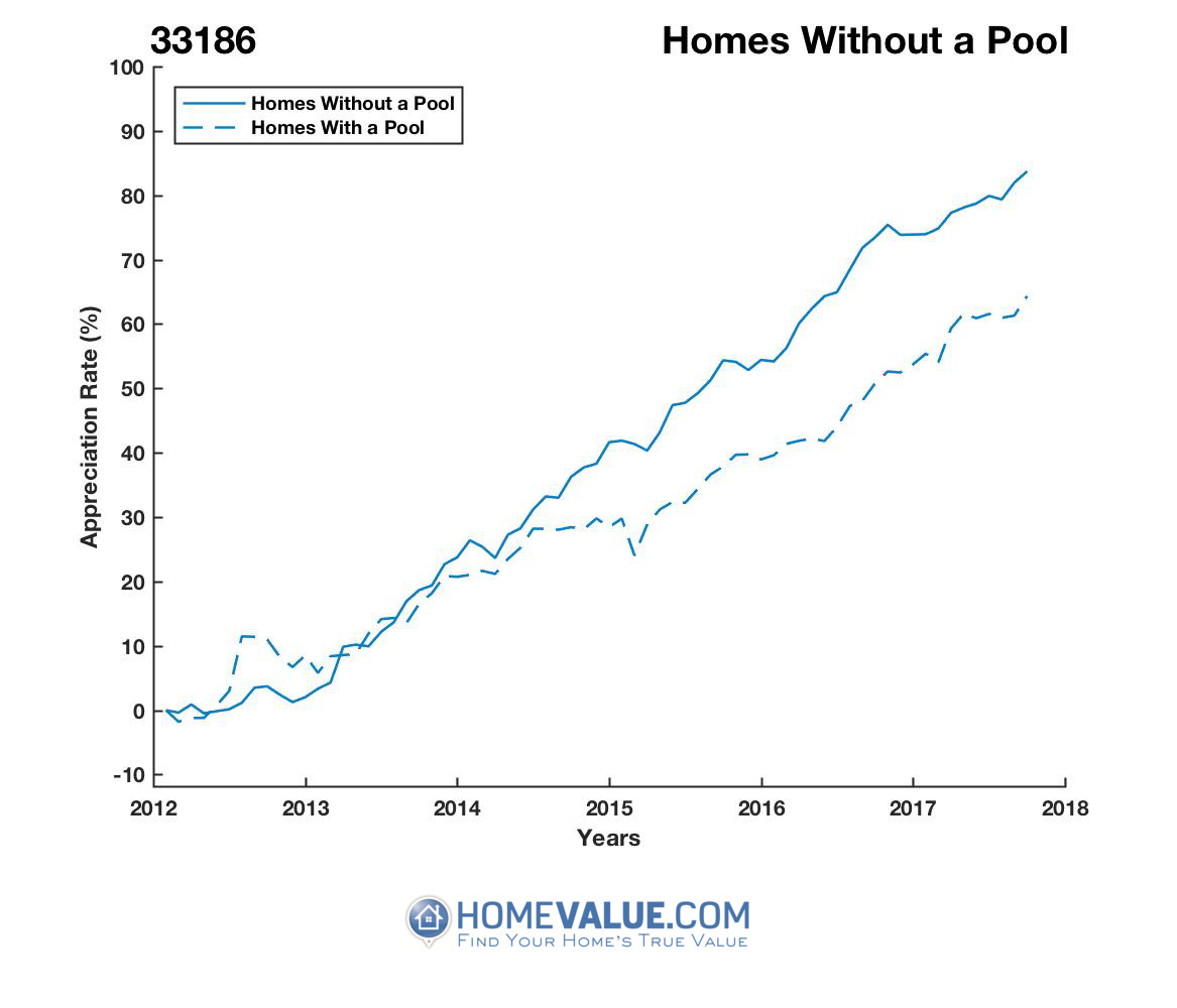 Homes Without A Pool Homes have appreciated 29% faster since 09/15/2012.