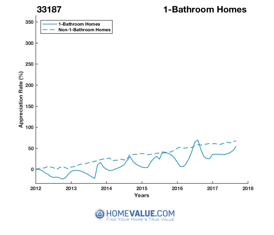 1 Bathroom Homes have appreciated 52% faster since 09/15/2012.