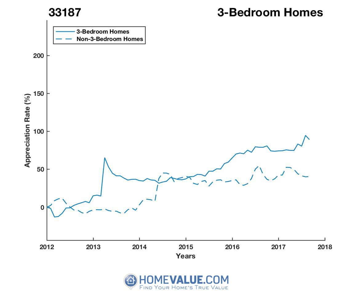 3 Bedrooms Homes have appreciated 84% faster since 03/15/2012.