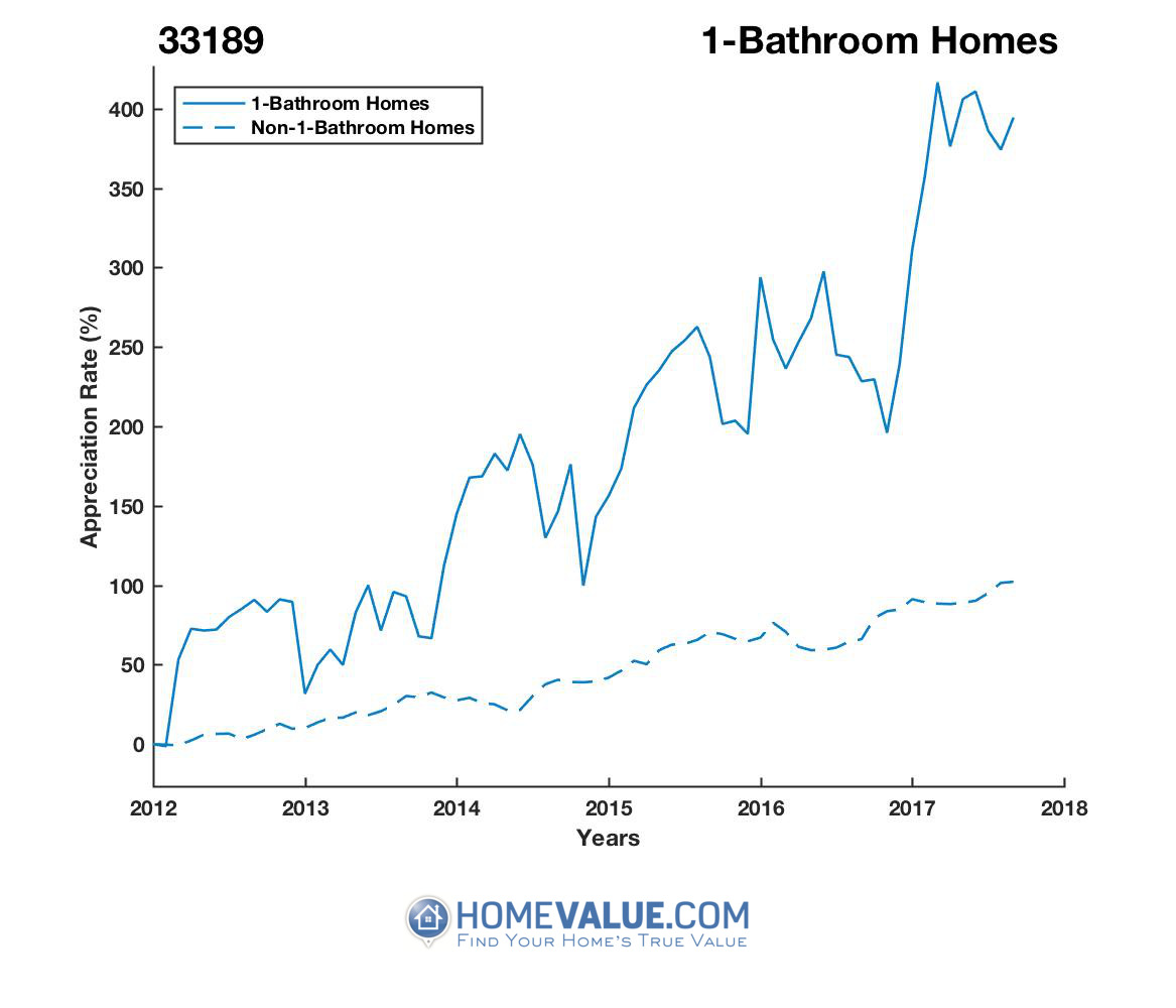 1 Bathroom Homes have appreciated 2.5x faster since 03/15/2013.