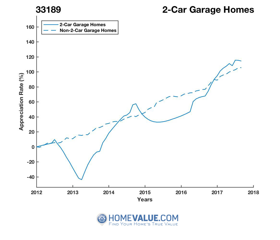 2 Car Garage Homes have appreciated 3.0x faster since 03/15/2013.