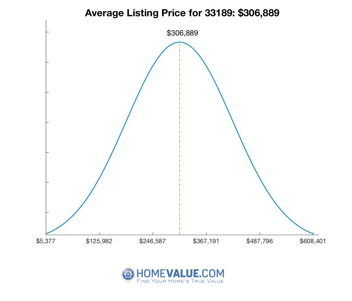 Average List Price 33189
