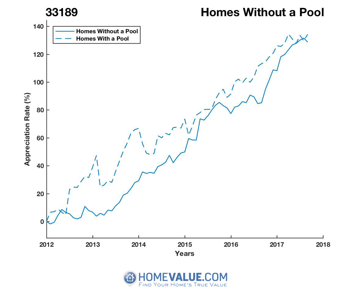 Homes Without A Pool Homes have appreciated 42% faster since 09/15/2013.