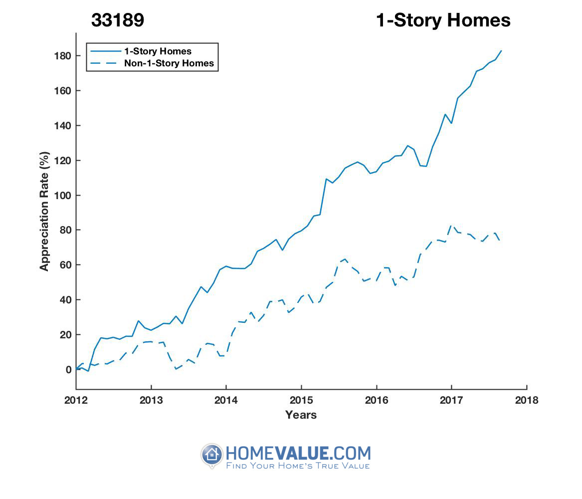 1 Story Homes have appreciated 87% faster since 03/15/2012.