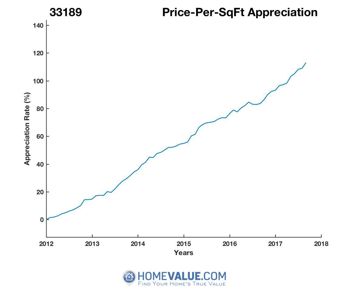 Average Price Per Sq.Ft. 33189