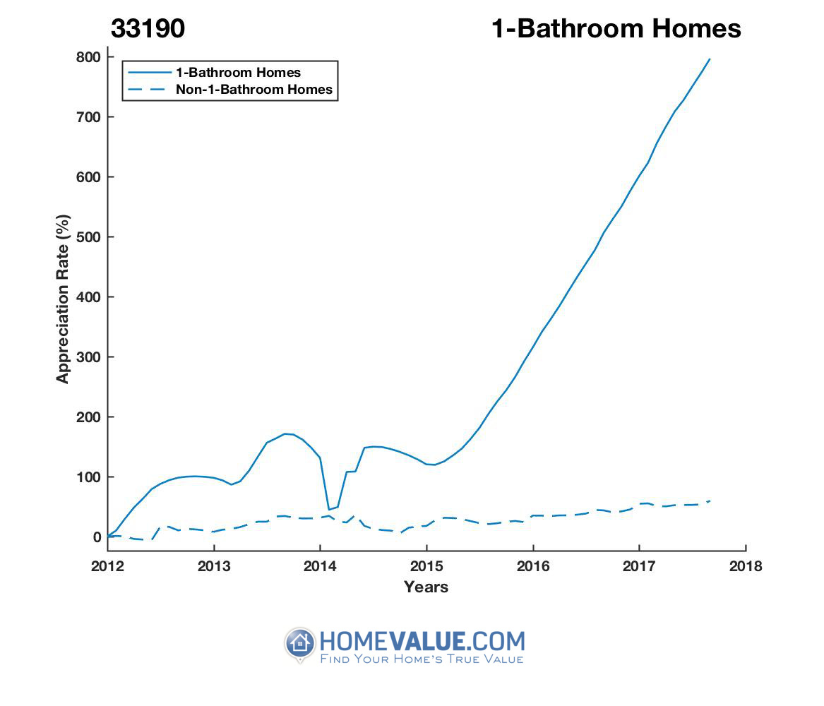 1 Bathroom Homes have appreciated 5.5x faster since 03/15/2012.