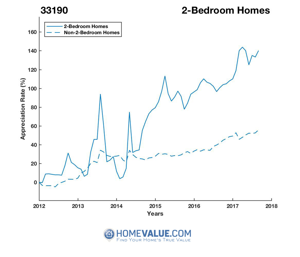 2 Bedrooms Homes have appreciated 86% faster since 03/15/2013.