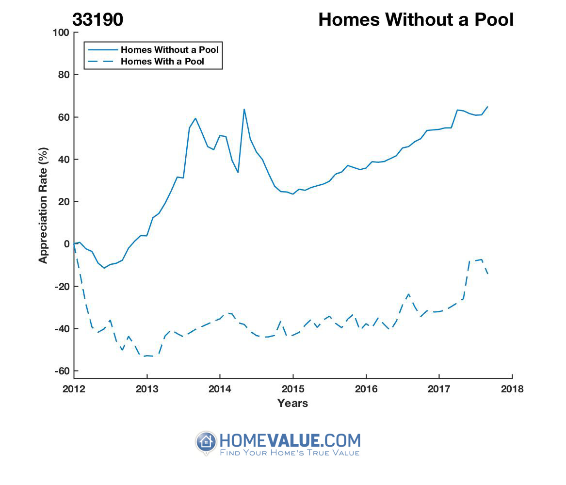 Homes Without A Pool Homes have appreciated 35% faster since 03/15/2012.