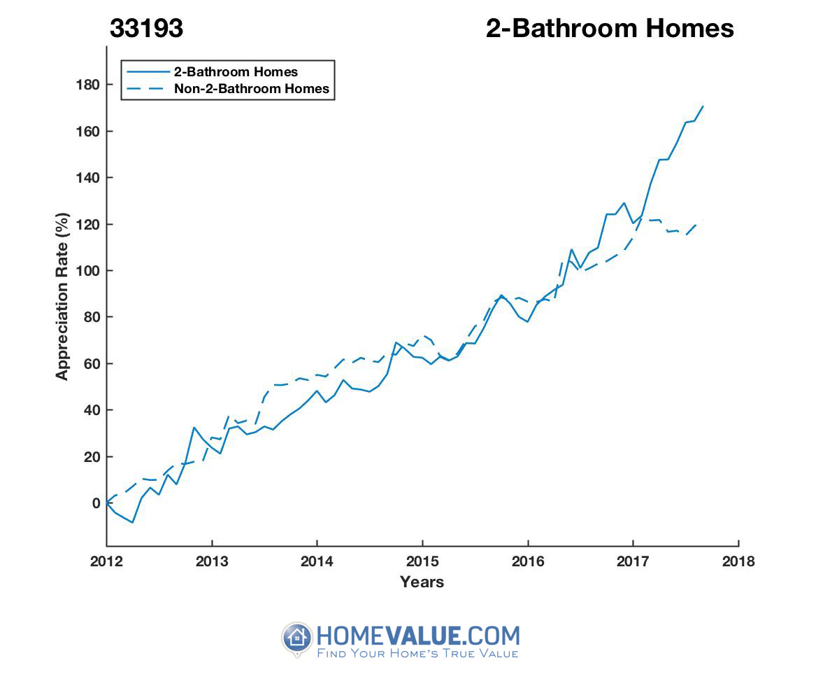 2 Bathrooms Homes have appreciated 93% faster since 03/15/2012.