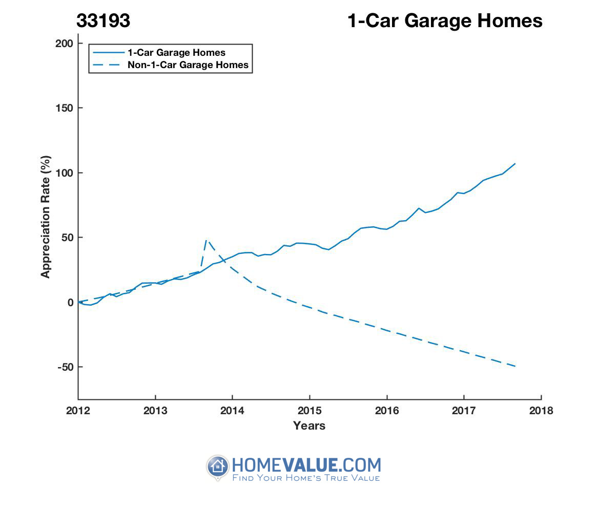 1 Car Garage Homes have appreciated 95% faster since 09/15/2014.