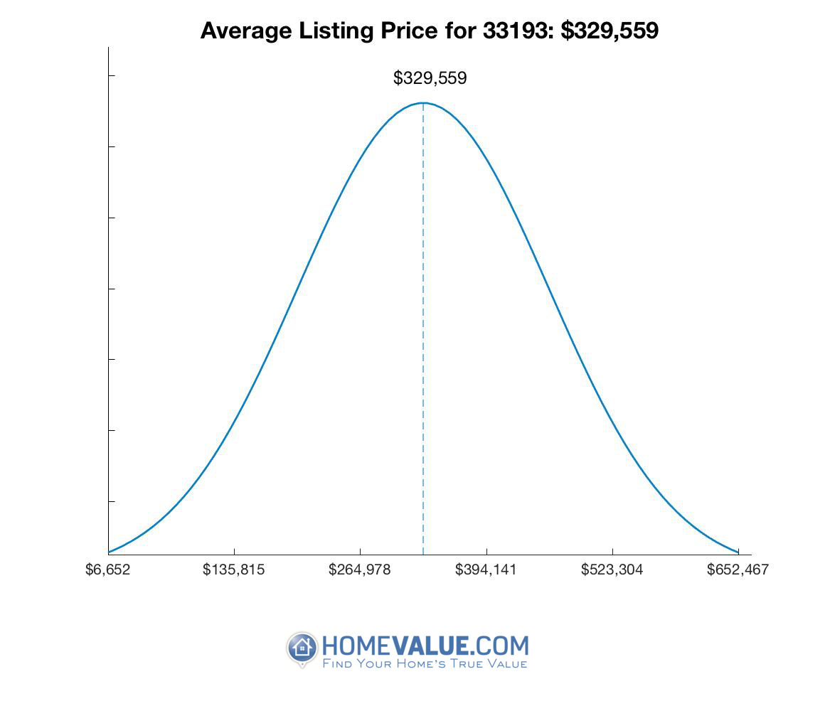 Average List Price 33193