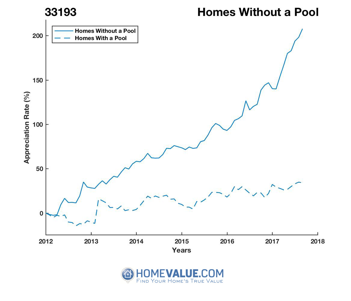 Homes Without A Pool Homes have appreciated 2.6x faster since 03/15/2012.