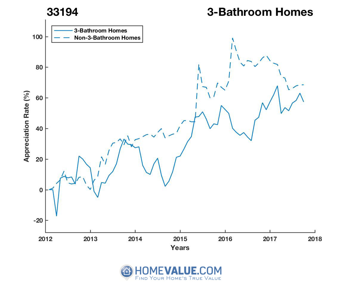 3 Bathrooms Homes have appreciated 28% faster since 03/15/2012.