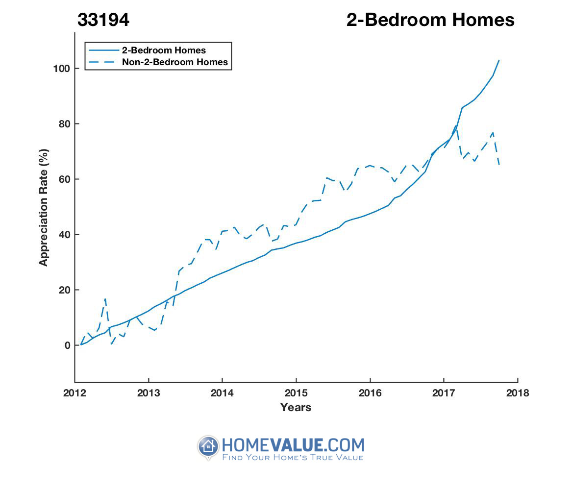 2 Bedrooms Homes have appreciated 46% faster since 09/15/2013.