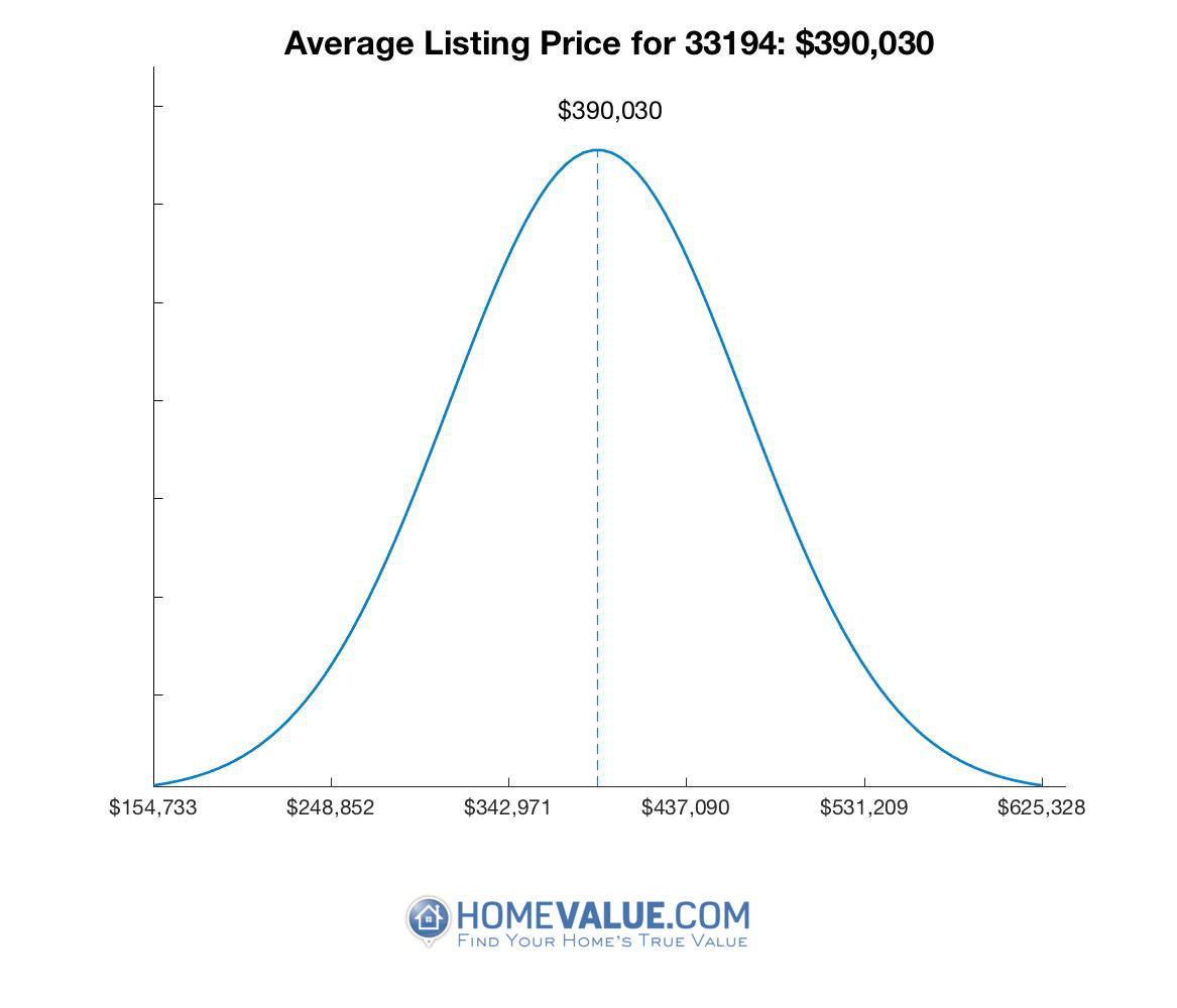 Average List Price 33194