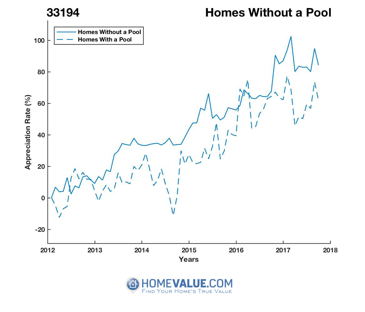 Homes Without A Pool Homes have appreciated 23% faster since 09/15/2012.