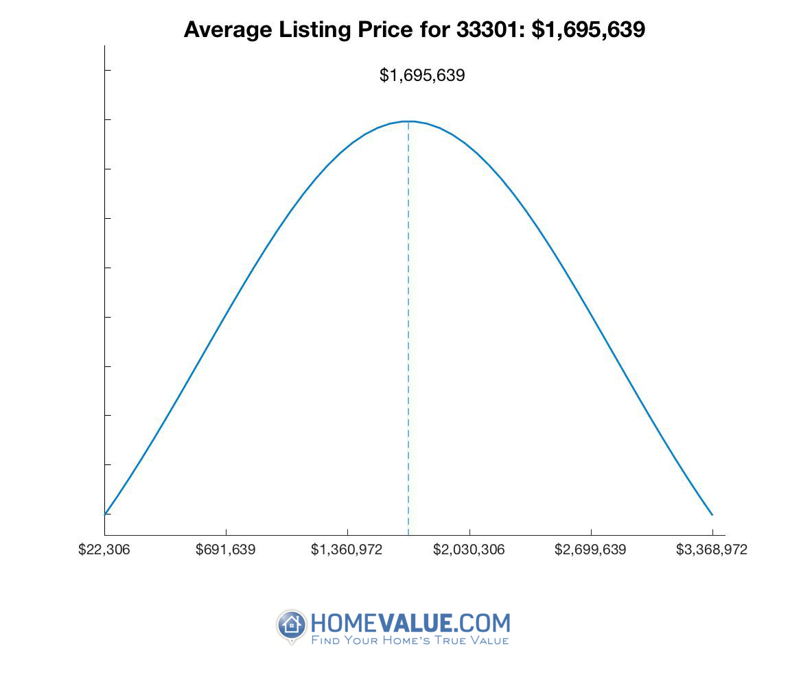 Average List Price 33301