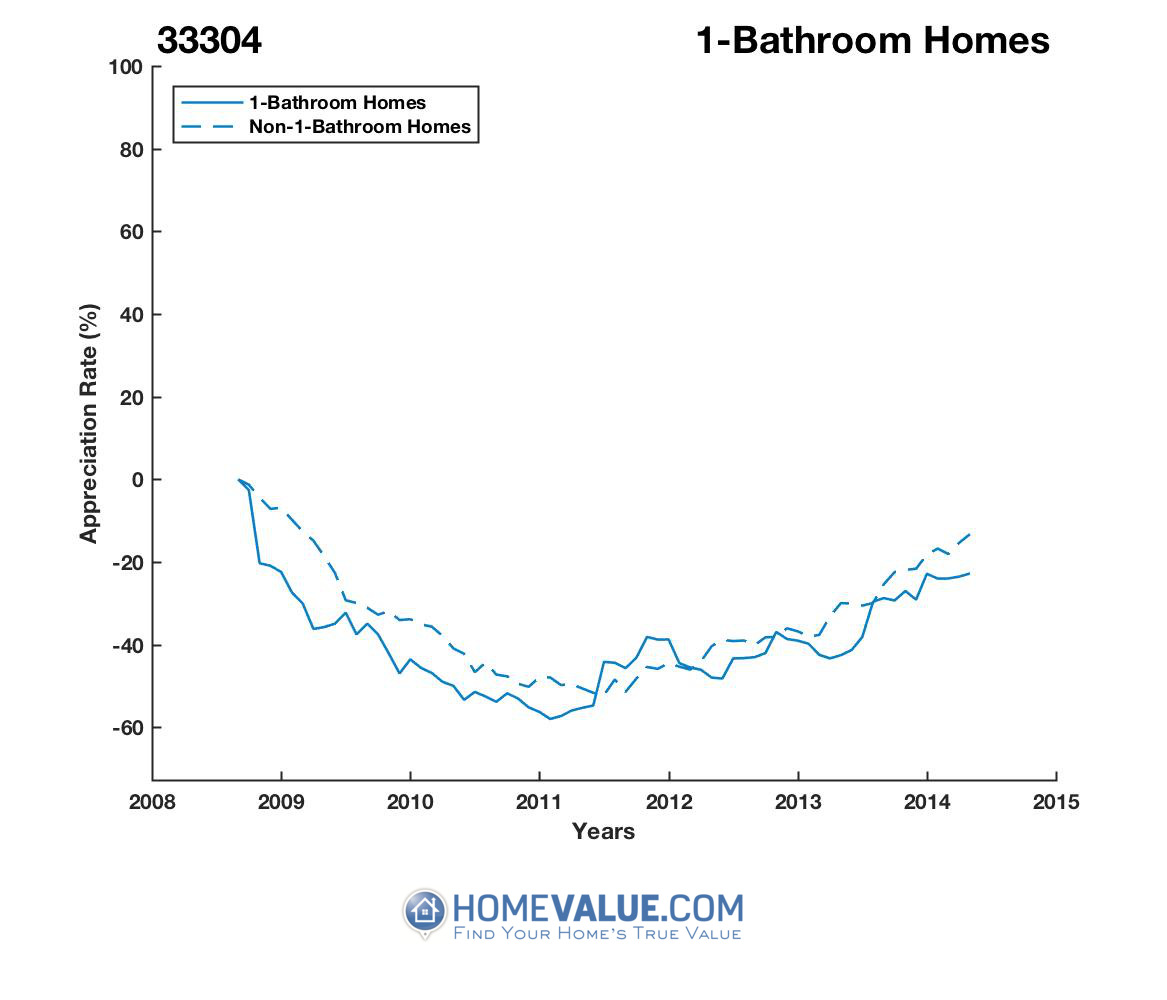 1 Bathroom Homes have appreciated 72% faster since 03/15/2013.