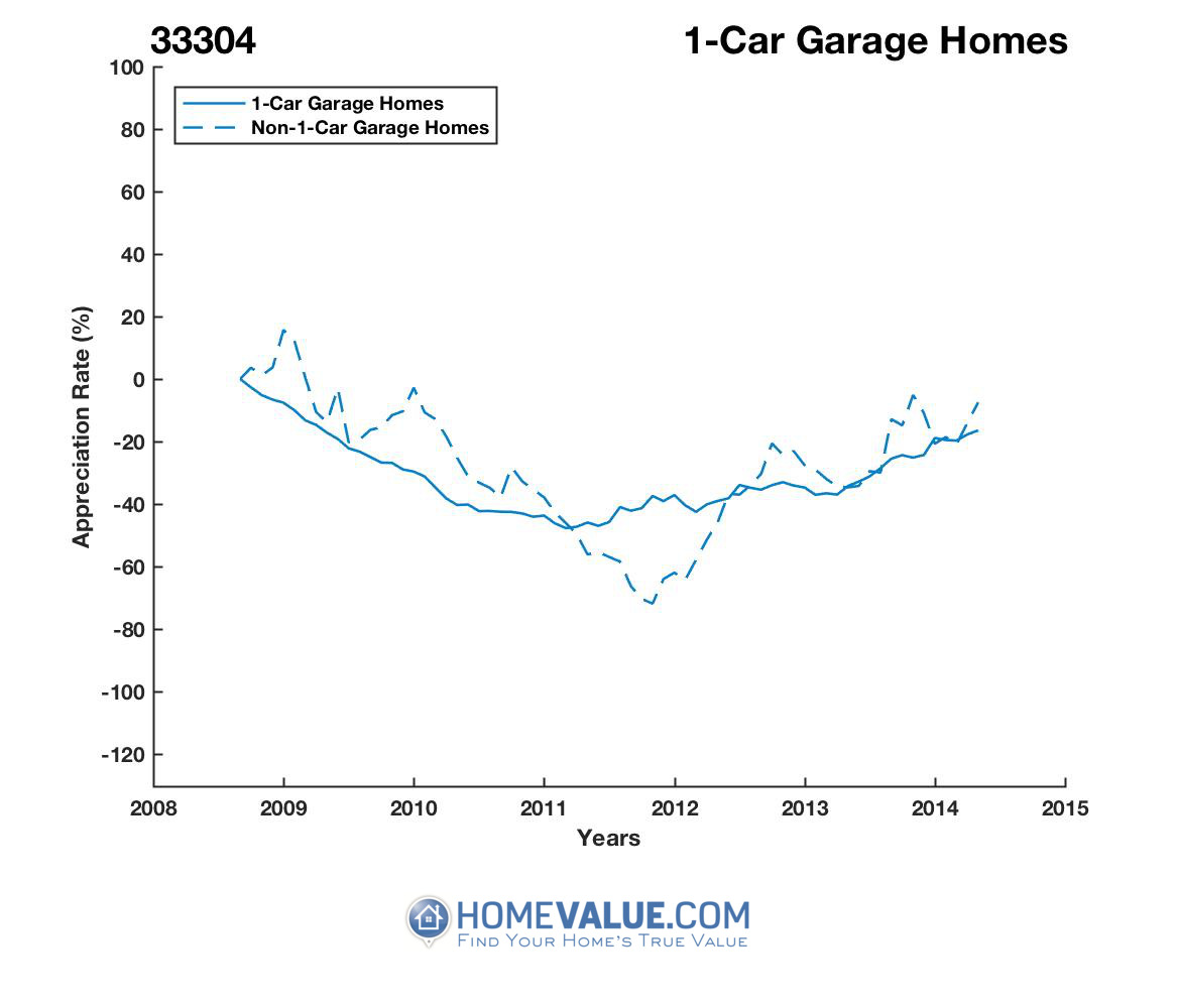 1 Car Garage Homes have appreciated 66% faster since 09/15/2012.