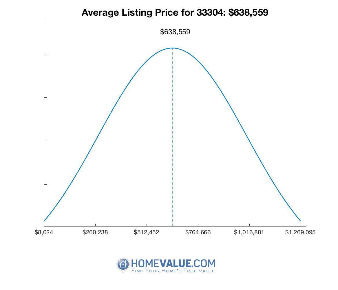 Average List Price 33304