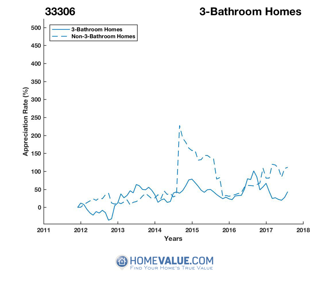 3 Bathrooms Homes have appreciated 87% faster since 09/15/2012.