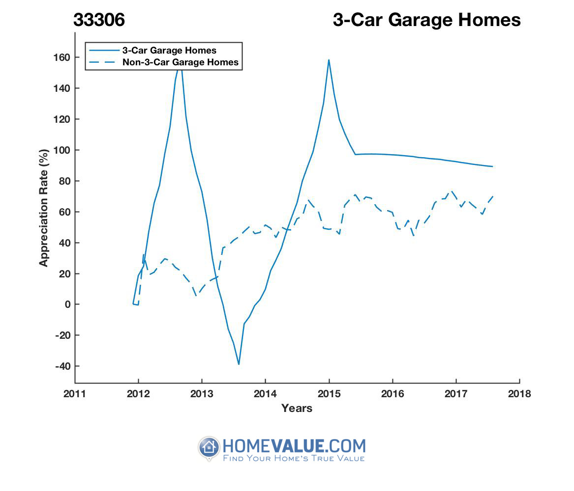 3 Car Garage Homes have appreciated 92% faster since 09/15/2013.