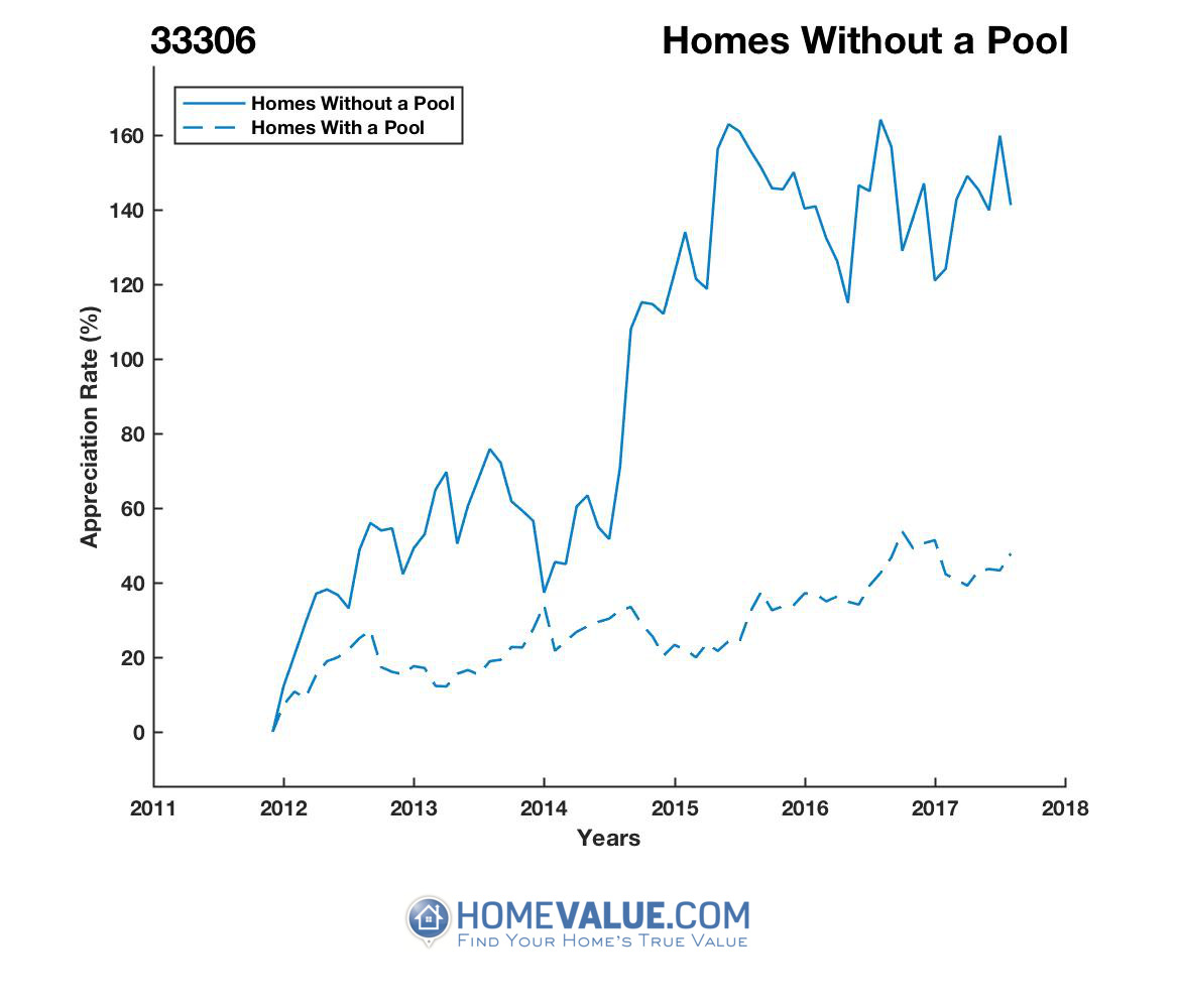 Homes Without A Pool Homes have appreciated 52% faster since 03/15/2012.