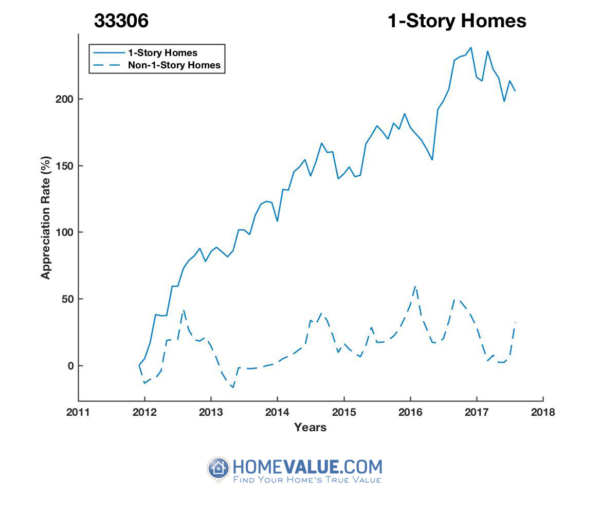 1 Story Homes have appreciated 79% faster since 03/15/2012.