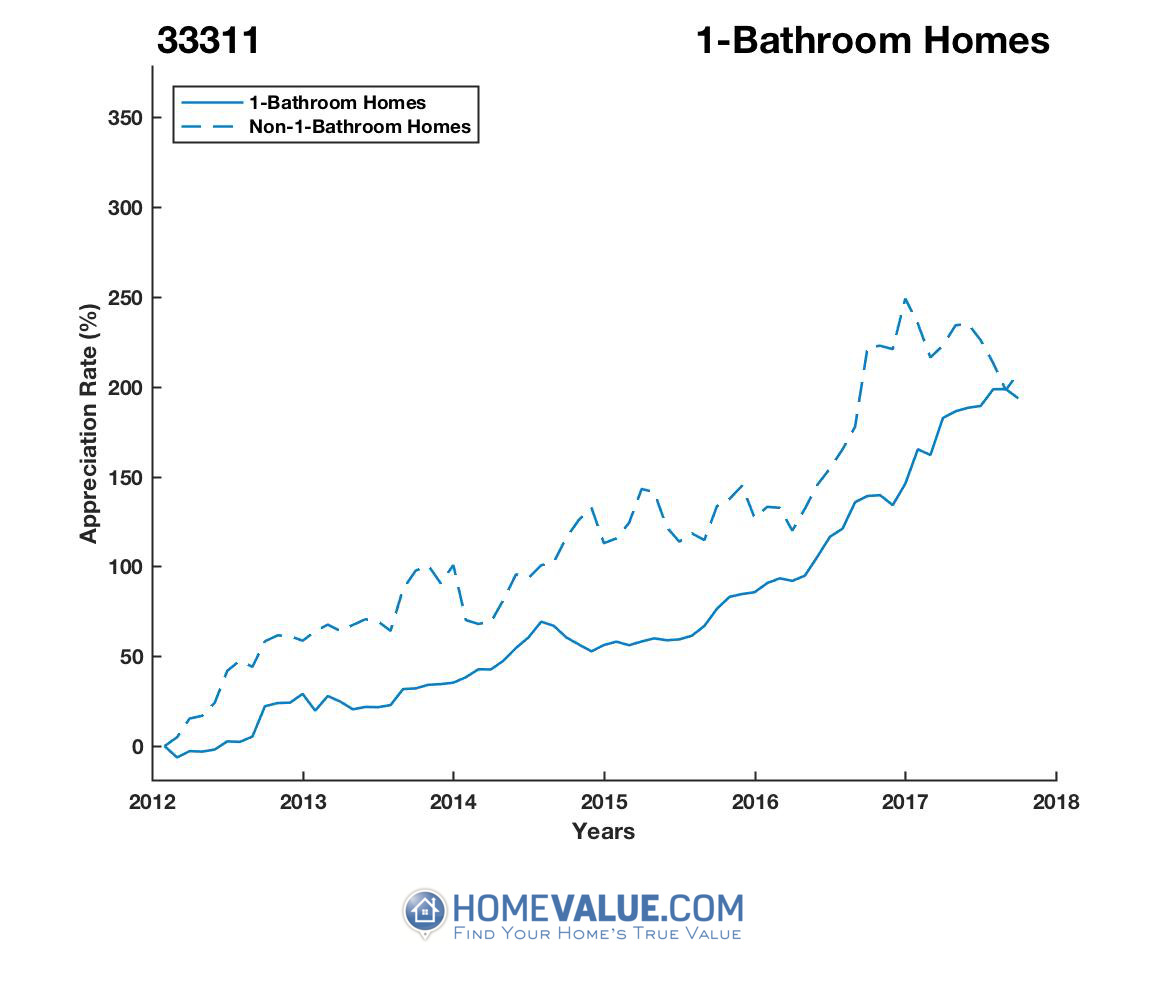 1 Bathroom Homes have appreciated 63% faster since 09/15/2013.