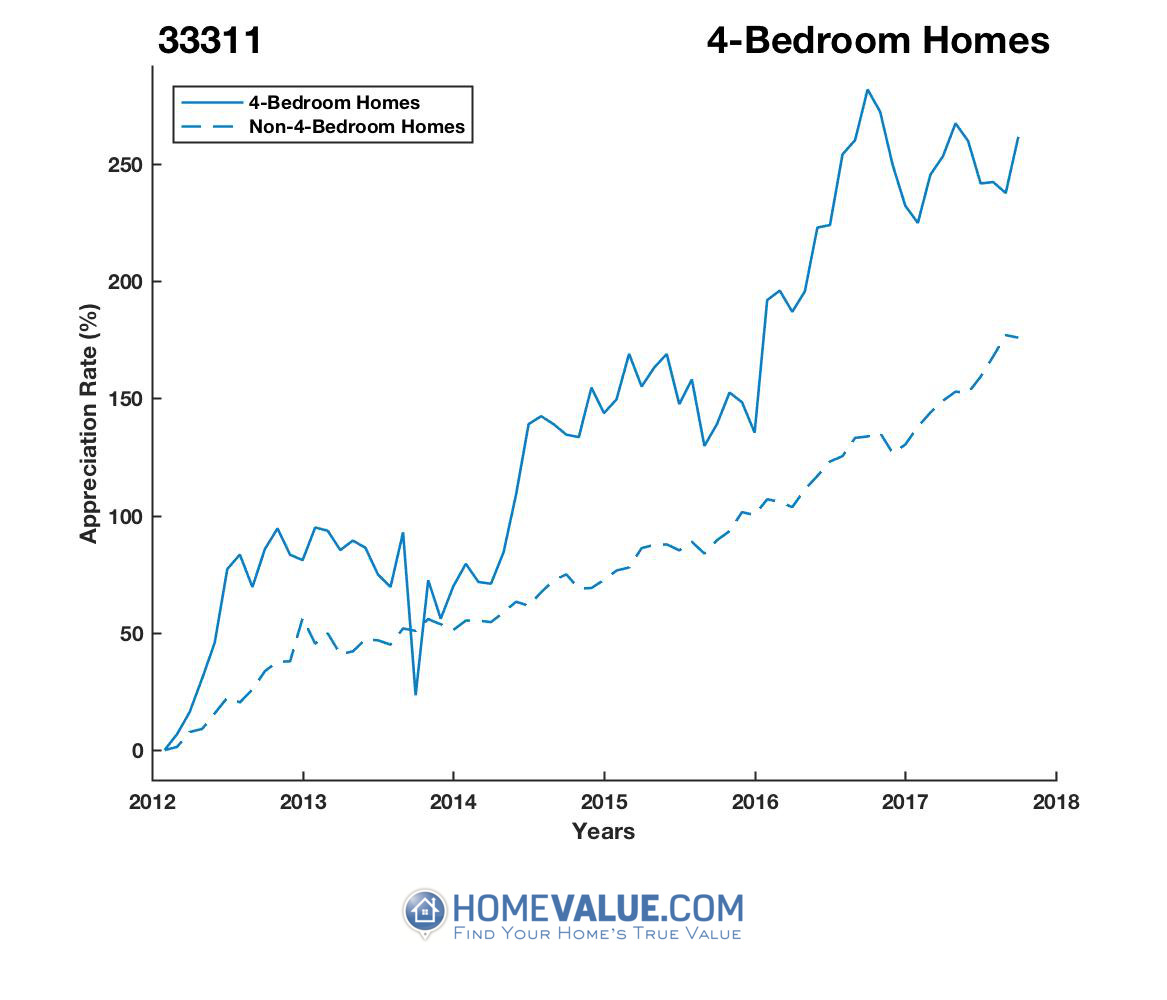 4 Bedrooms Homes have appreciated 2.1x faster since 09/15/2013.