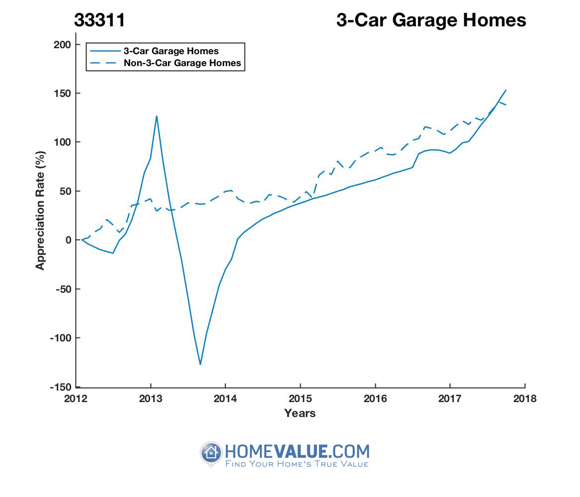 3 Car Garage Homes have appreciated 58.5x faster since 09/15/2013.