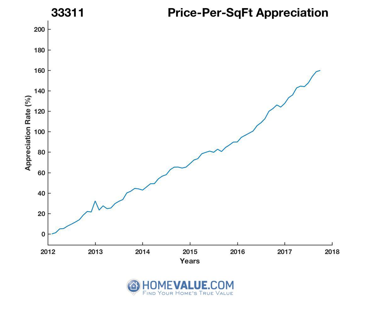 Average Price Per Sq.Ft. 33311