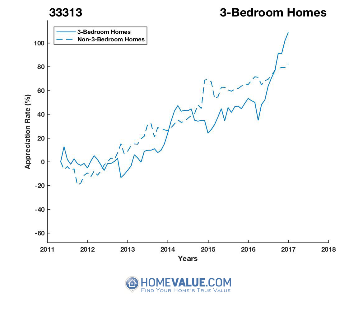 3 Bedrooms Homes have appreciated 59% faster since 09/15/2013.